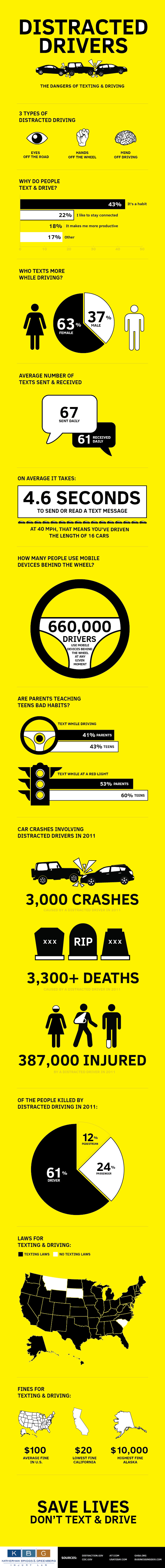 texting-driving-infographic