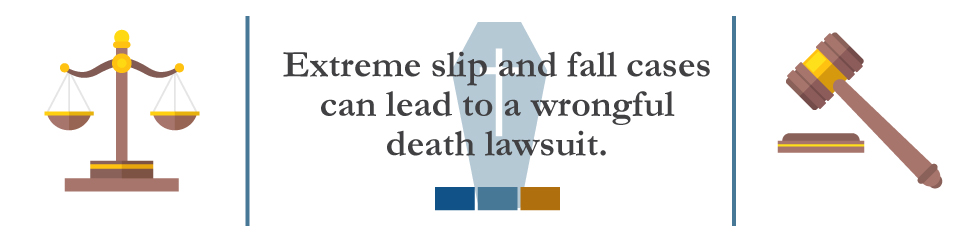 Extreme slip and fall cases can lead to wrongful death lawsuits.