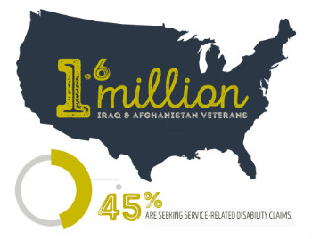 Veterans' Affairs: Benefitting from a Broken System [Infographic]