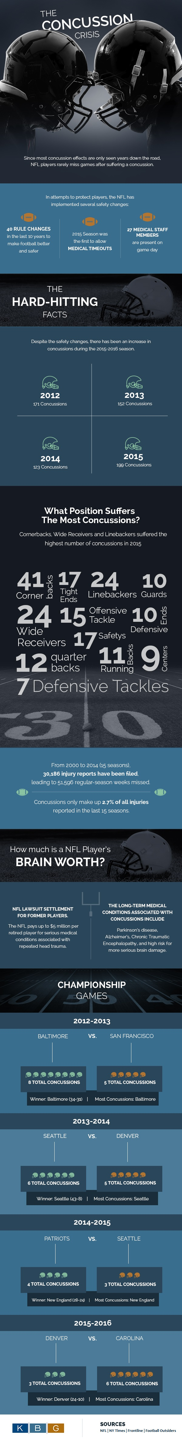 Concussion infographic - NFL concussion statistics compared to other NFL injuries