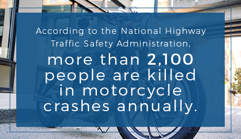 According to the National Highway Traffic Safety Administration, more than 2,100 people are killed in motorcycle crashes annually.