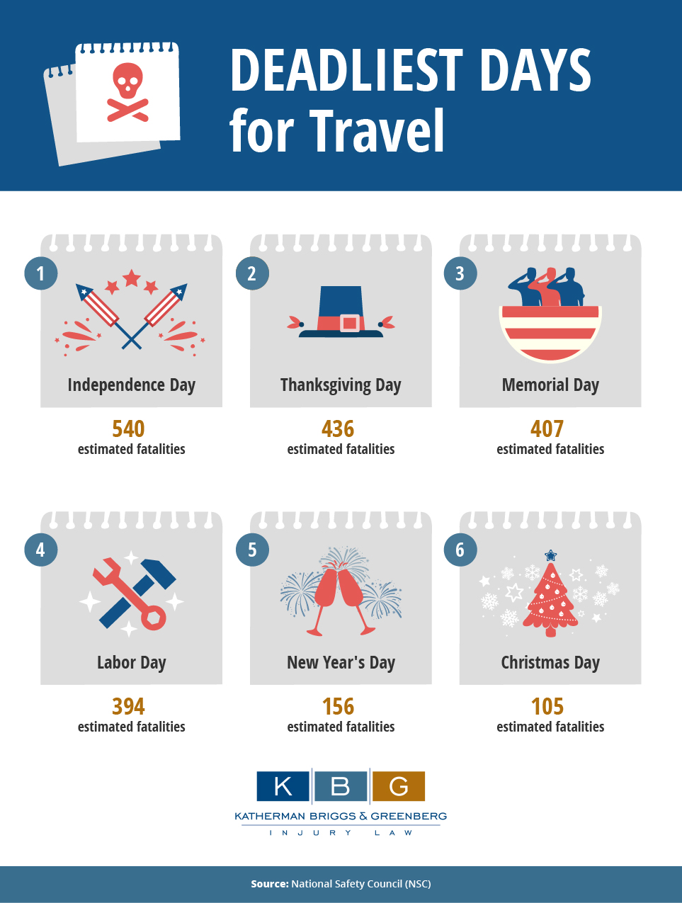 Deadliest Days for Travel [Infographic]