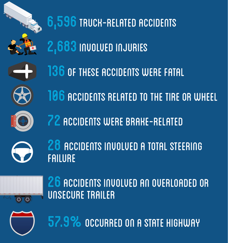The statistics surrounding tractor trailer accidents are heartbreaking