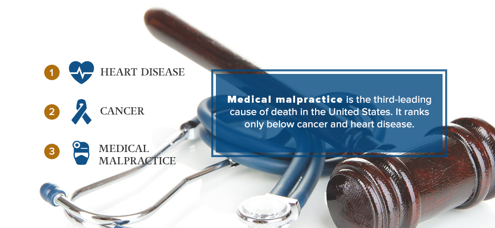 Medical malpractice is the third-leading cause of death in the US.