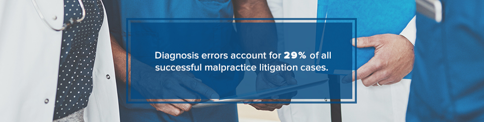 Diagnosis errors account for 29% of all successful malpractice litigation cases.