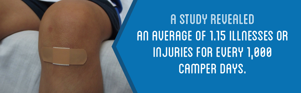 On average there are 1.15 illnesses or injuries for every 1,000 camper days.