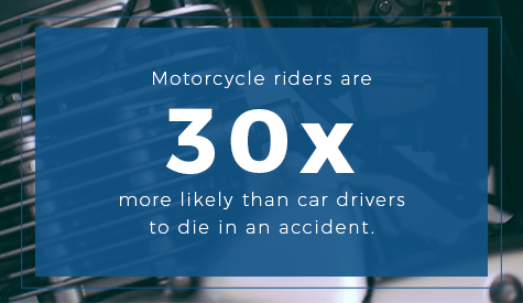 Motorcyclists are 30 times more likely to die in an accident than car drivers