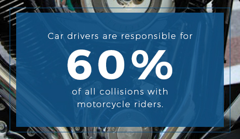Car drivers are responsible for 60% of collisions with motorcyclists
