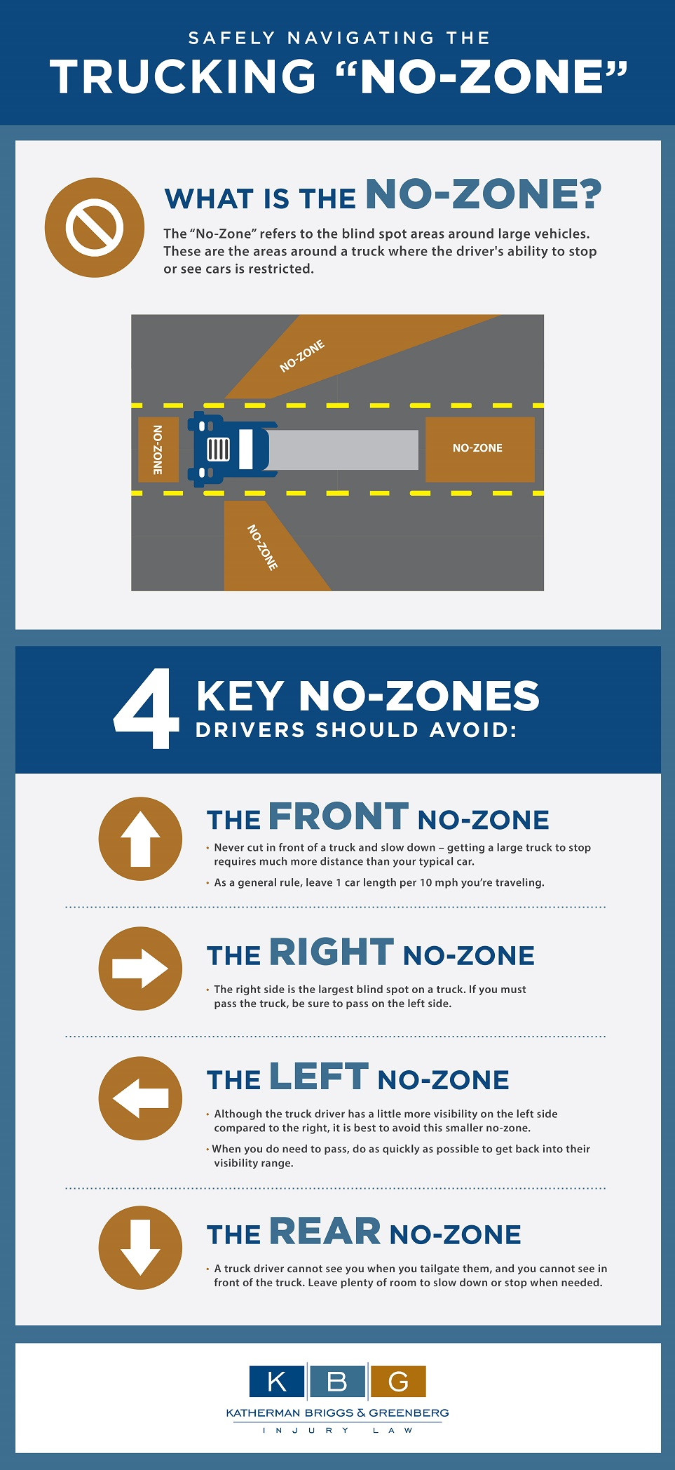 "Safely Navigating the Trucking ""No-Zone"""