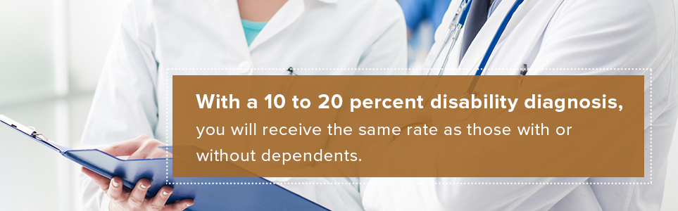 With a 10 to 20 percent disability diagnosis, you will receive the same rate as those with or without dependents.