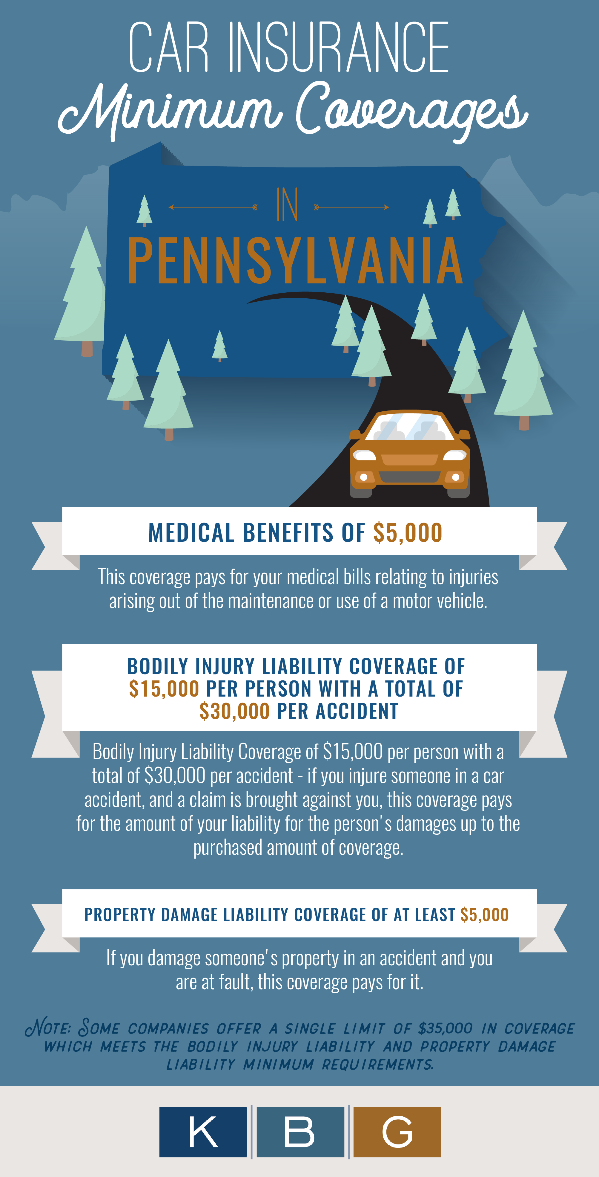 Car Insurance Minimum Coverages in PA