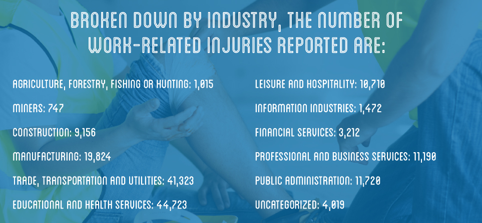 Work-related injuries by industry.