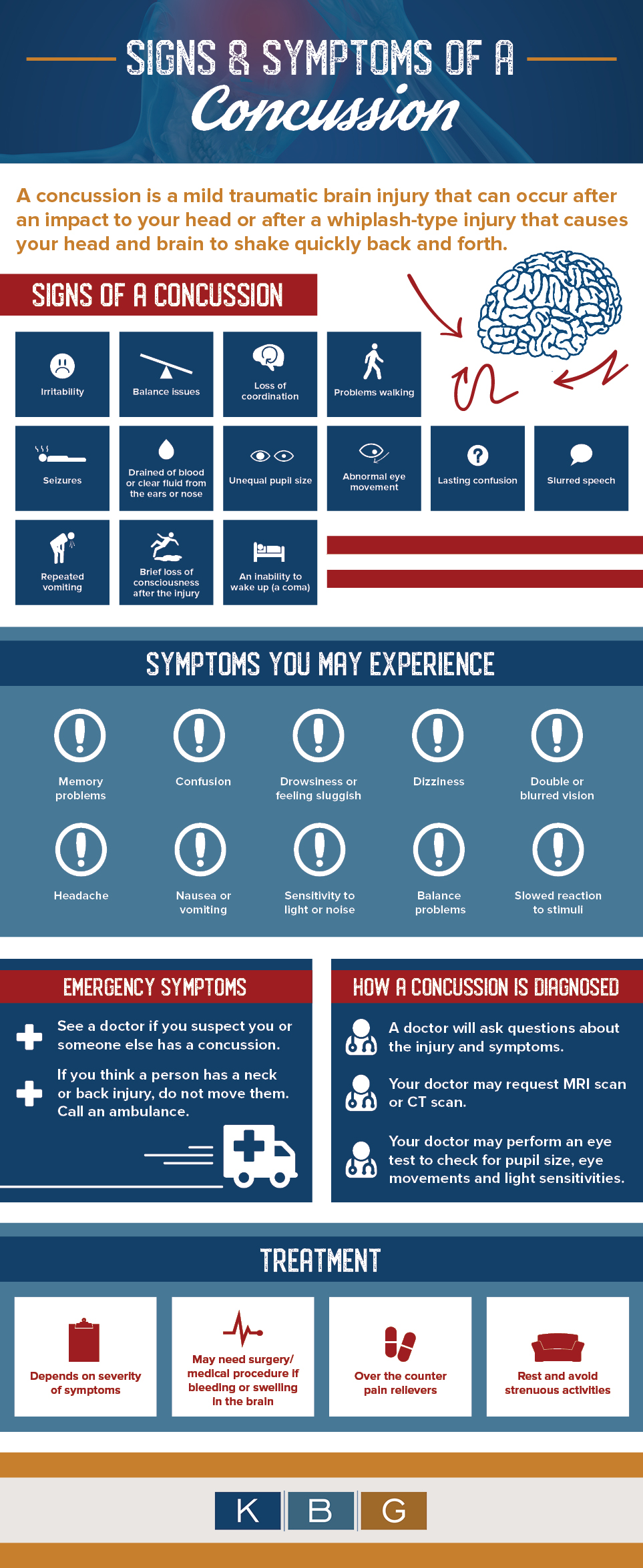 Signs and Symptoms of a Concussion [Infographic]