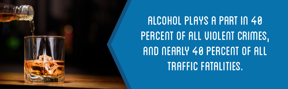 Alcohol plays a part in 40% of all violent crimes and nearly 40% of all traffic fatalities.