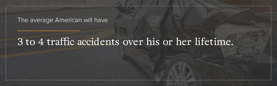 The average American will have 3-4 traffic accidents during their lifetime.