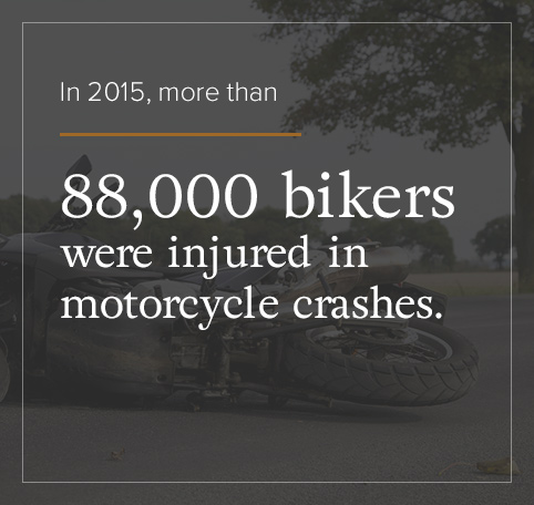 In 2015, more than 88,000 bikers were injured in motorcycle crashes.