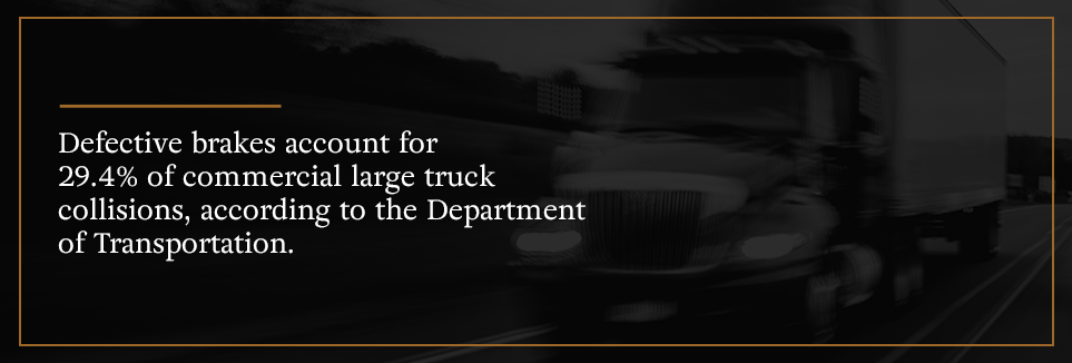 Defective brakes account for 29.4% of commercial large truck collisions according to the DOT.